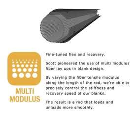 Multi Modulus